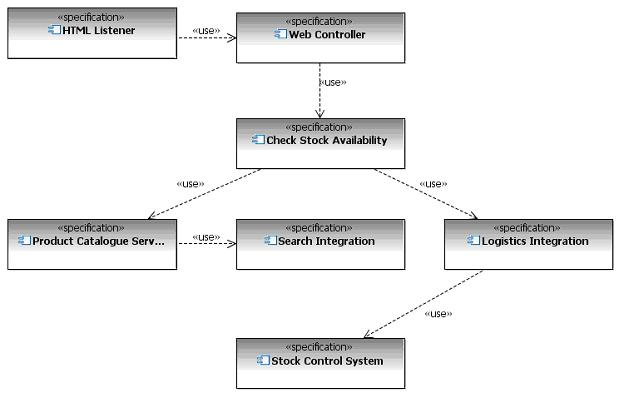 guideline  structuring componentsfigure  depicts an example of a uml component relationship diagram created using this technique